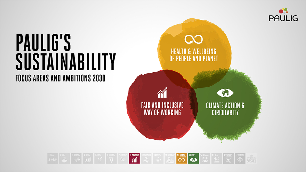 Sustainability Focus Areas & Ambitions